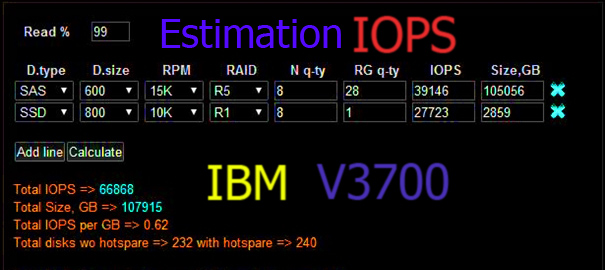 IOPS Estimation for IBM V3700